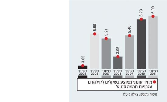 מחיר עונתי ממוצע בשקלים לקילוגרם עגבניות חממה סוג א